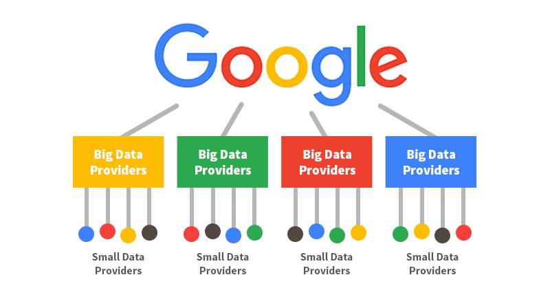 Google Gets its information from Data Providers